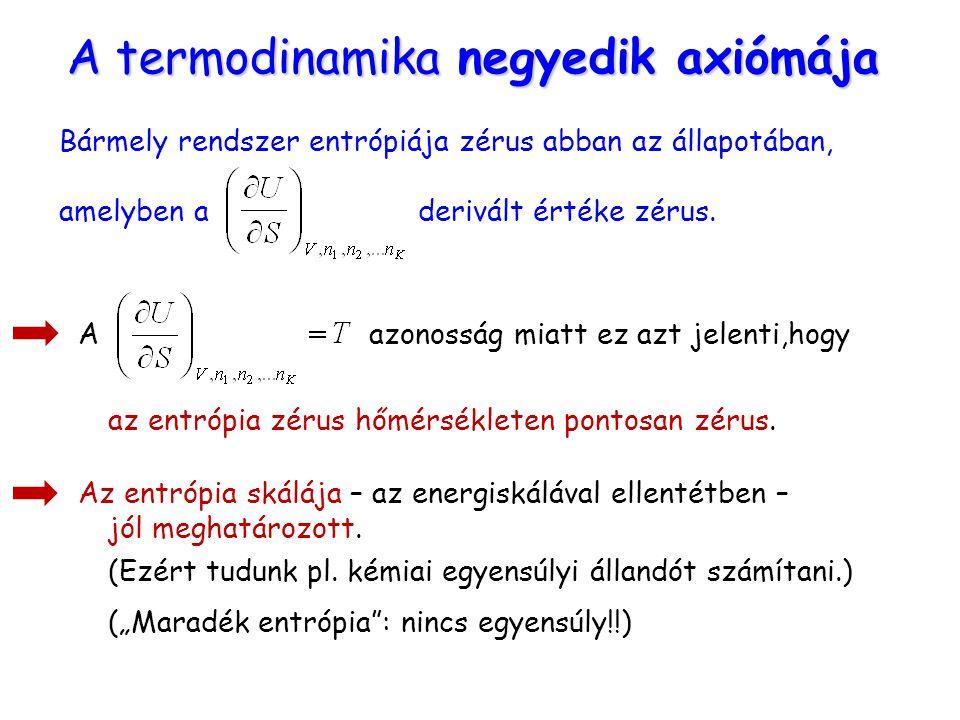 A termodinamika negyedik axiómája