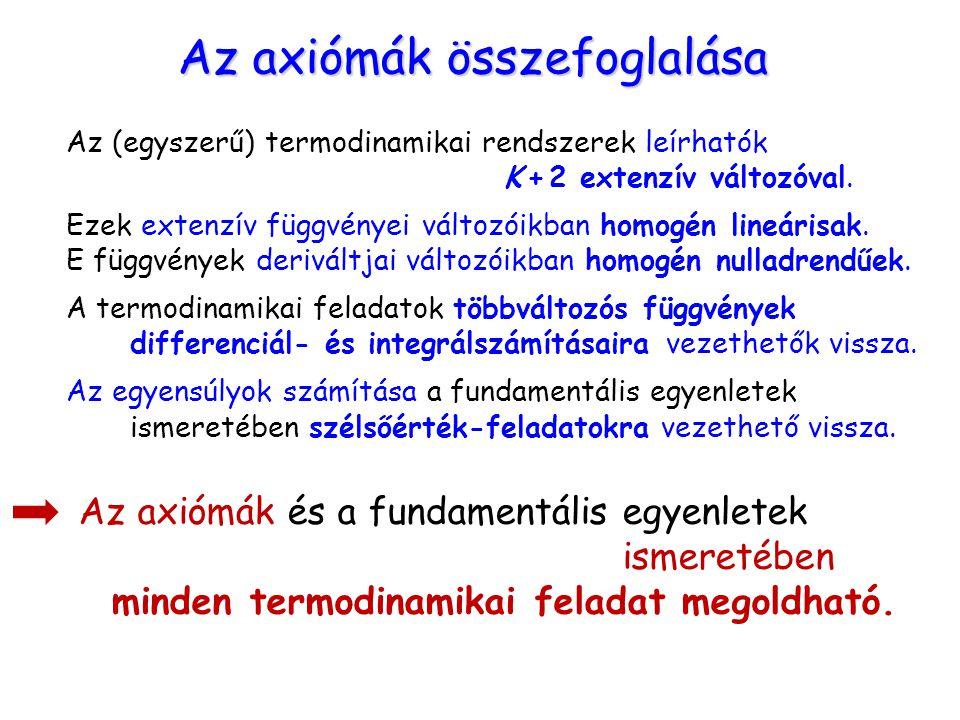 Az axiómák összefoglalása