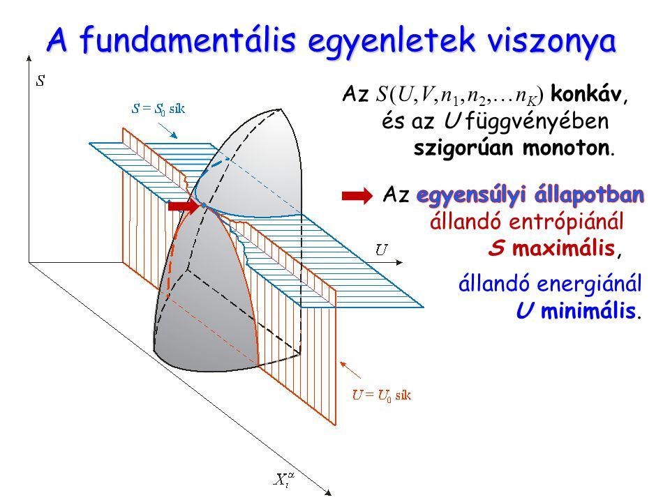 A fundamentális egyenletek viszonya