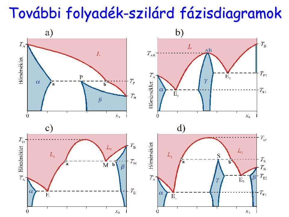 További folyadék-szilárd fázisdiagramok