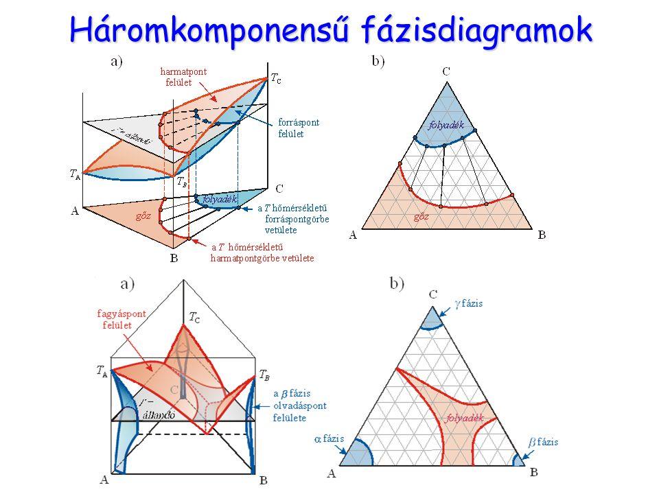 Háromkomponensű fázisdiagramok