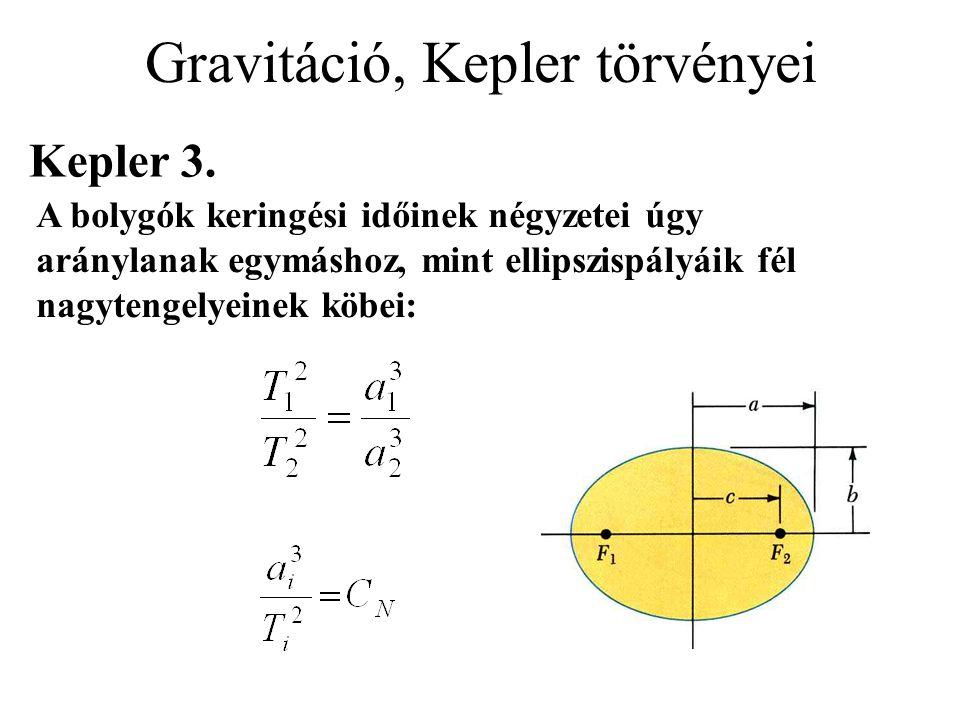 Gravitáció, Kepler törvényei