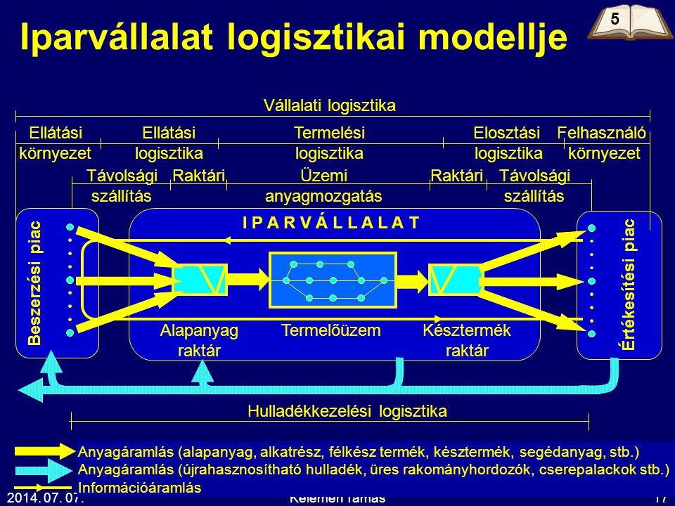 Iparvállalat logisztikai modellje