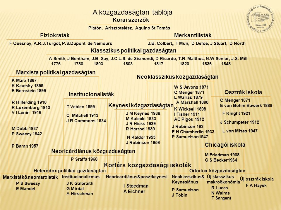 A közgazdaságtan tablója