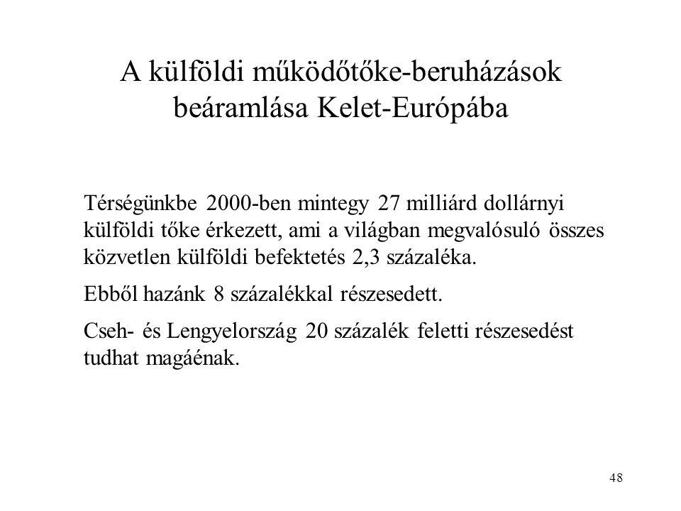 A külföldi működőtőke-beruházások beáramlása Kelet-Európába