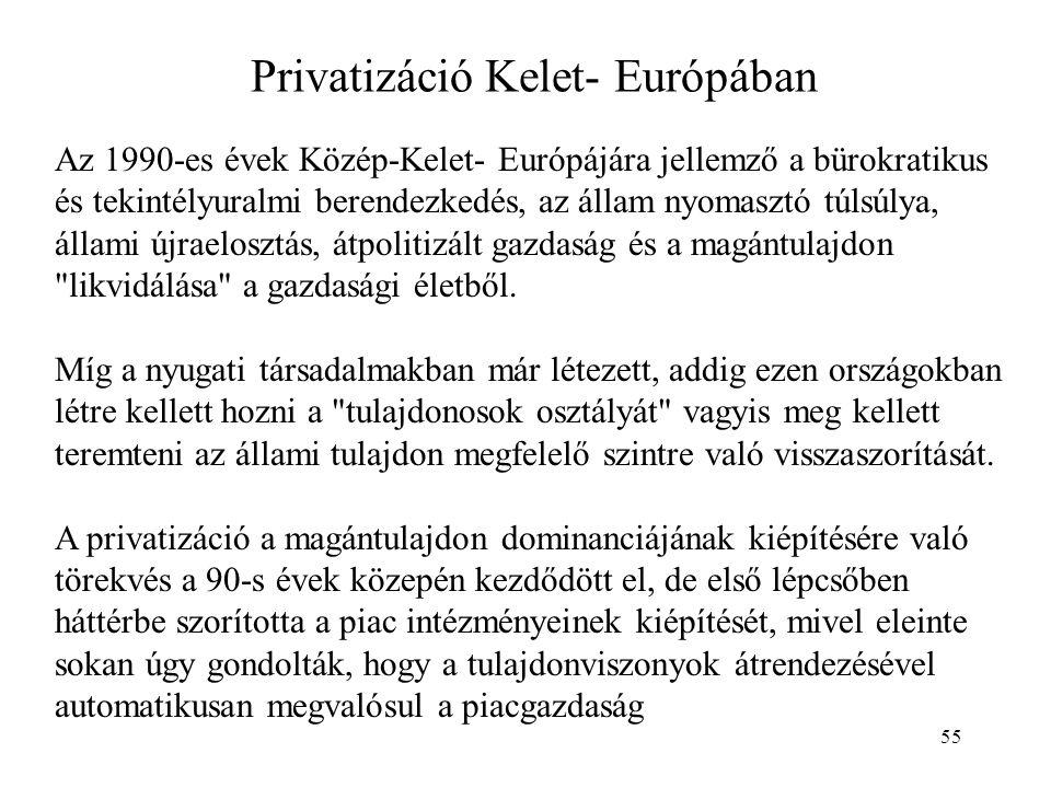 Privatizáció Kelet- Európában