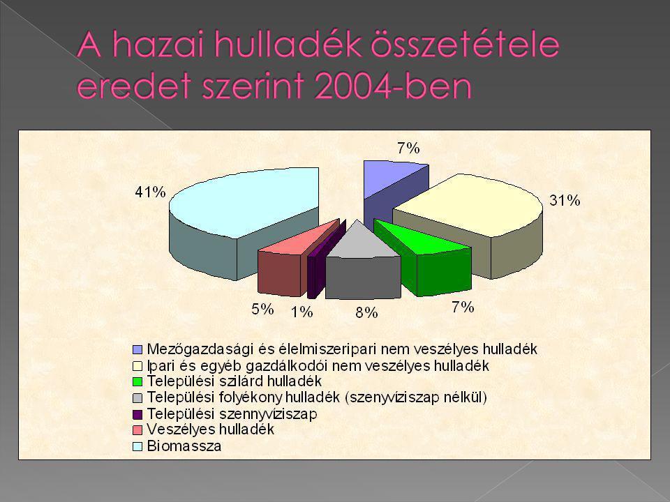 A hazai hulladék összetétele eredet szerint 2004-ben