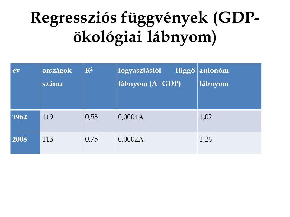 Regressziós függvények (GDP- ökológiai lábnyom)
