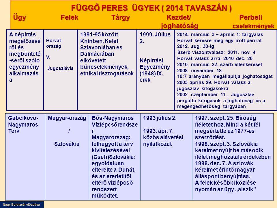 FÜGGŐ PERES ÜGYEK ( 2014 TAVASZÁN ) Ügy Felek Tárgy Kezdet/ Perbeli