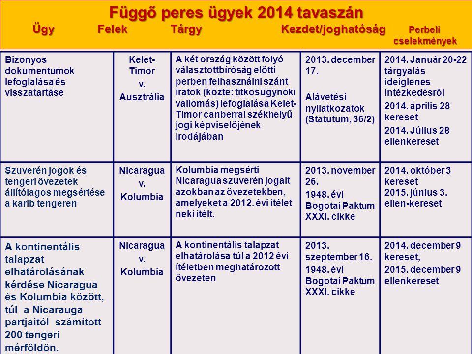 Függő peres ügyek 2014 tavaszán Ügy Felek Tárgy Kezdet/joghatóság Perbeli cselekmények