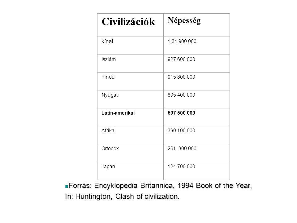 Civilizációk Népesség