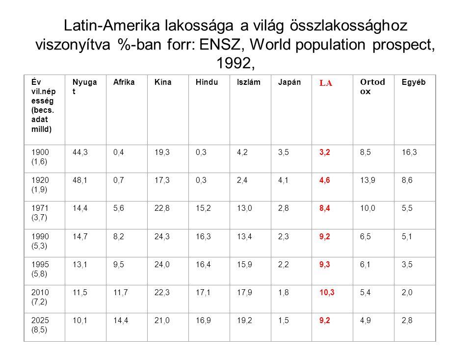 Latin-Amerika lakossága a világ összlakossághoz viszonyítva %-ban forr: ENSZ, World population prospect, 1992,