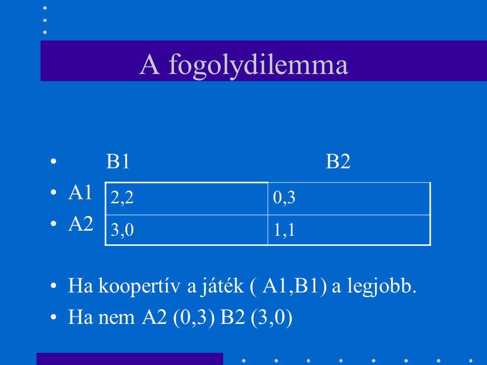 A fogolydilemma B1 B2 A1 A2 Ha koopertív a játék ( A1,B1) a legjobb.