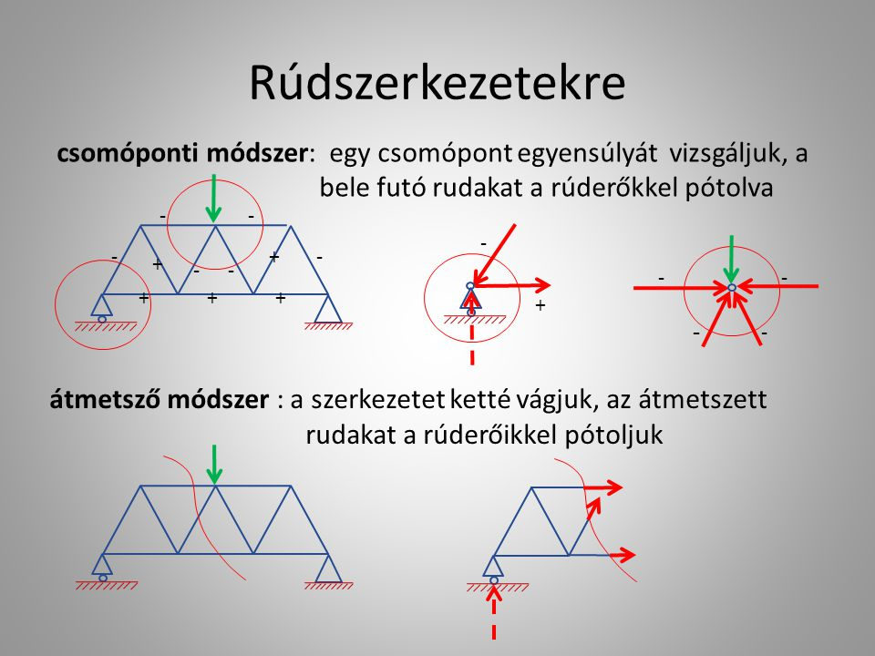 Rúdszerkezetekre csomóponti módszer: egy csomópont egyensúlyát vizsgáljuk, a bele futó rudakat a rúderőkkel pótolva.