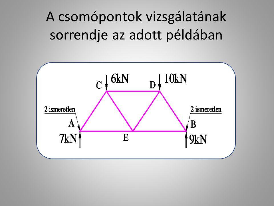 A csomópontok vizsgálatának sorrendje az adott példában