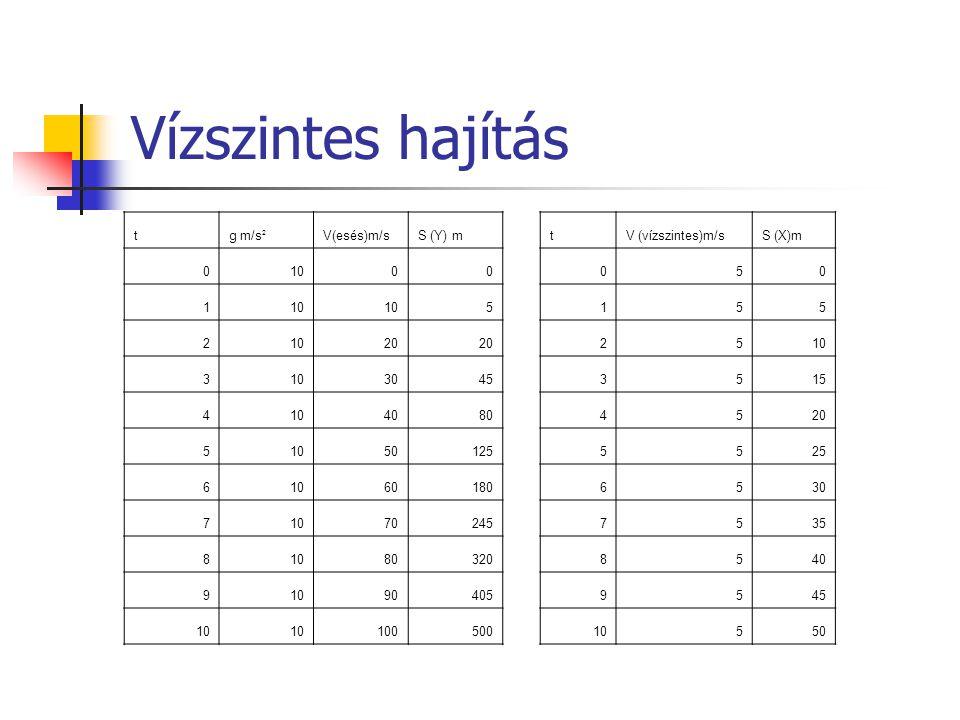 Vízszintes hajítás t g m/s2 V(esés)m/s S (Y) m 10 1 5 2 20 3 30 45 4