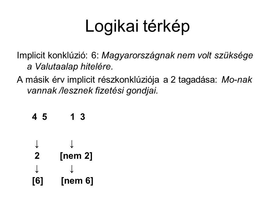 Logikai térkép Implicit konklúzió: 6: Magyarországnak nem volt szüksége a Valutaalap hitelére.