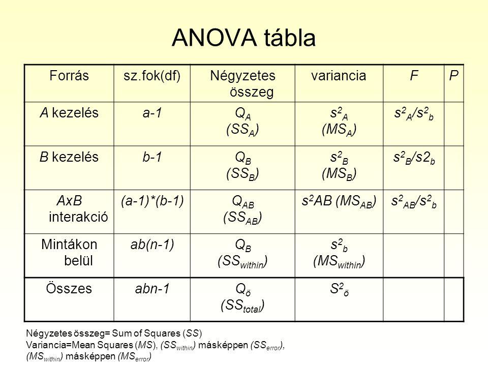 ANOVA tábla Forrás sz.fok(df) Négyzetes összeg variancia F P A kezelés