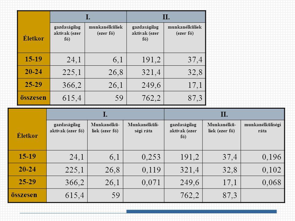 Életkor I. II. gazdaságilag aktívak (ezer fő) munkanélküliek (ezer fő) 15-19. 24,1. 6,1. 191,2.