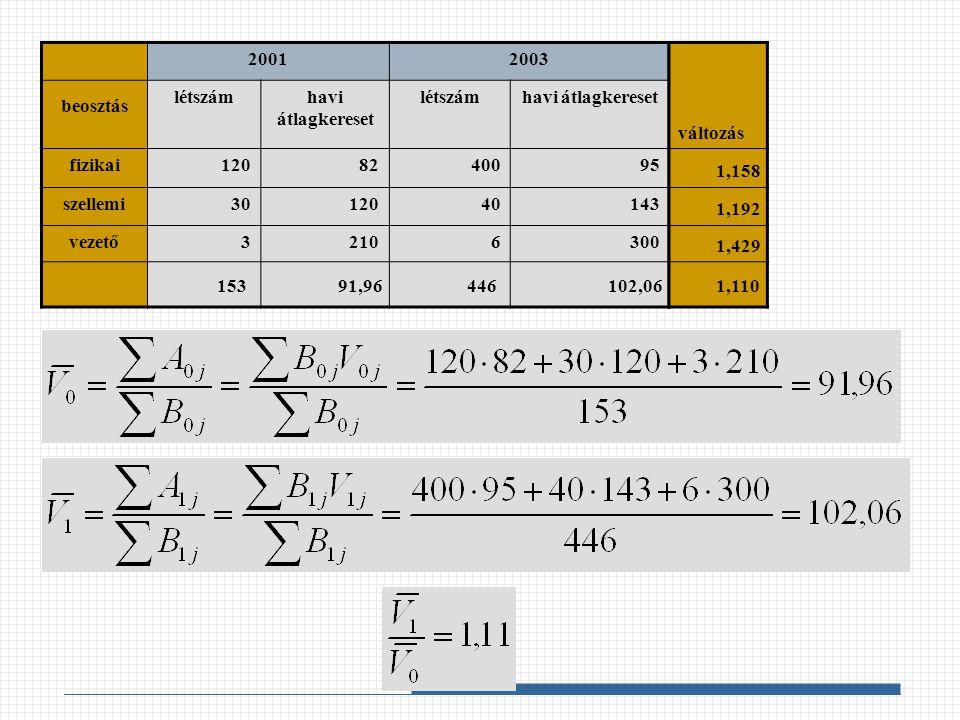 2001 2003. beosztás. létszám. havi átlagkereset. fizikai. 120. 82. 400. 95. szellemi. 30.
