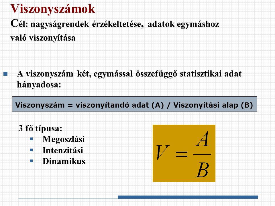 Viszonyszám = viszonyítandó adat (A) / Viszonyítási alap (B)