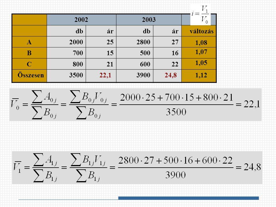 2002 2003. db. ár. változás. A. 2000. 25. 2800. 27. B. 700. 15. 500. 16. C. 800. 21.