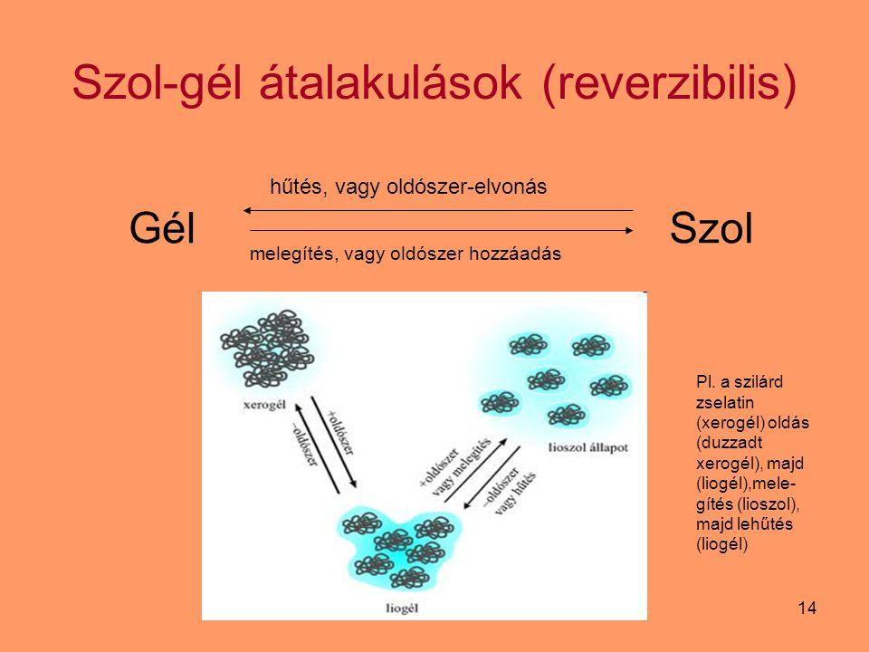 Szol-gél átalakulások (reverzibilis)