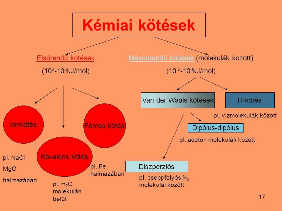 Másodrendű kötések (molekulák között)