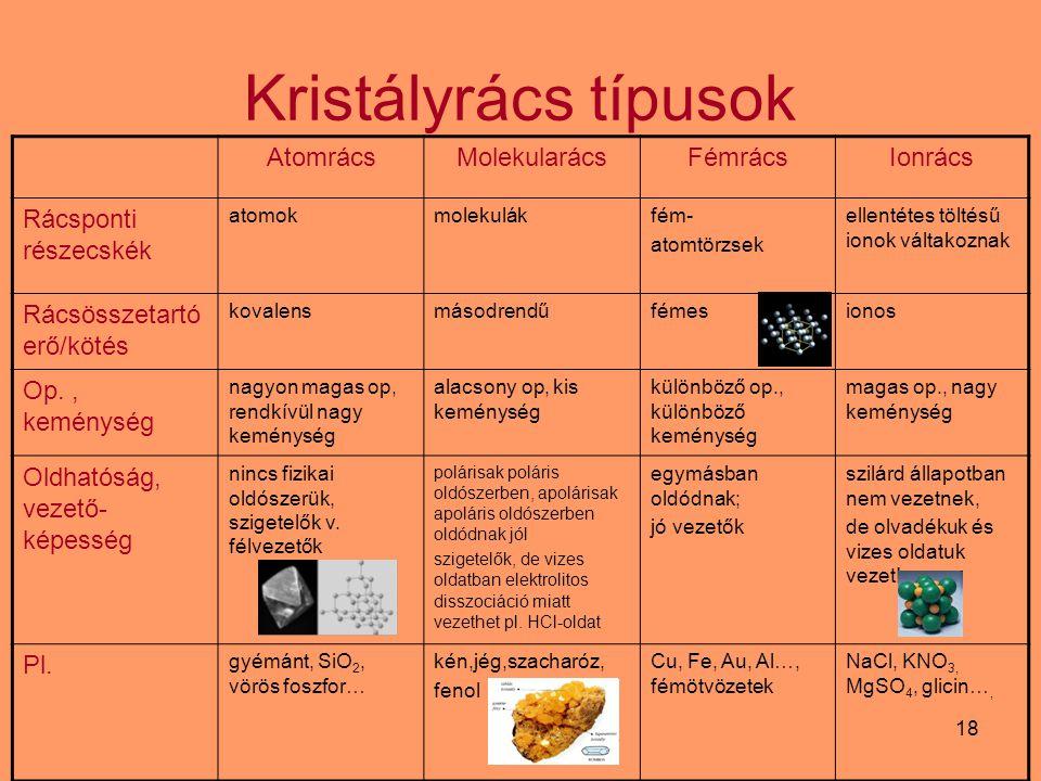 Kristályrács típusok Atomrács Molekularács Fémrács Ionrács