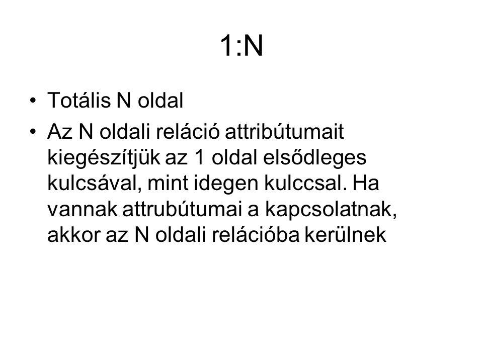 1:N Totális N oldal.