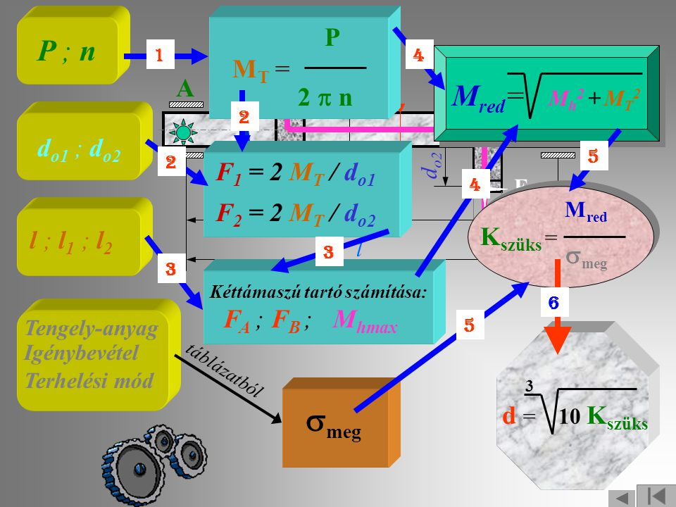 smeg P ; n Mred= Mh2 + MT2 do1 ; do2 P MT = 2 p n A B F1 = 2 MT / do1