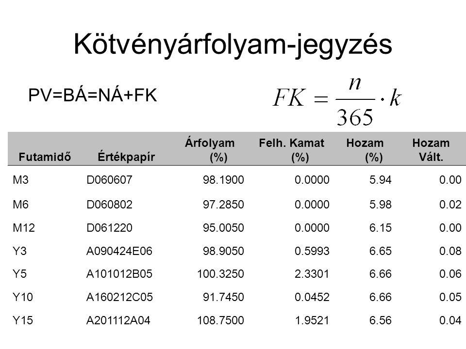 Kötvényárfolyam-jegyzés