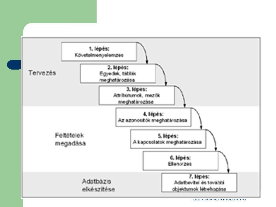Az adatbázistervezés lépései