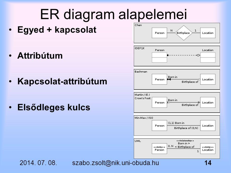 ER diagram alapelemei Egyed + kapcsolat Attribútum