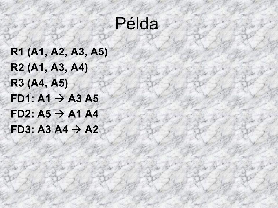 Példa R1 (A1, A2, A3, A5) R2 (A1, A3, A4) R3 (A4, A5) FD1: A1  A3 A5