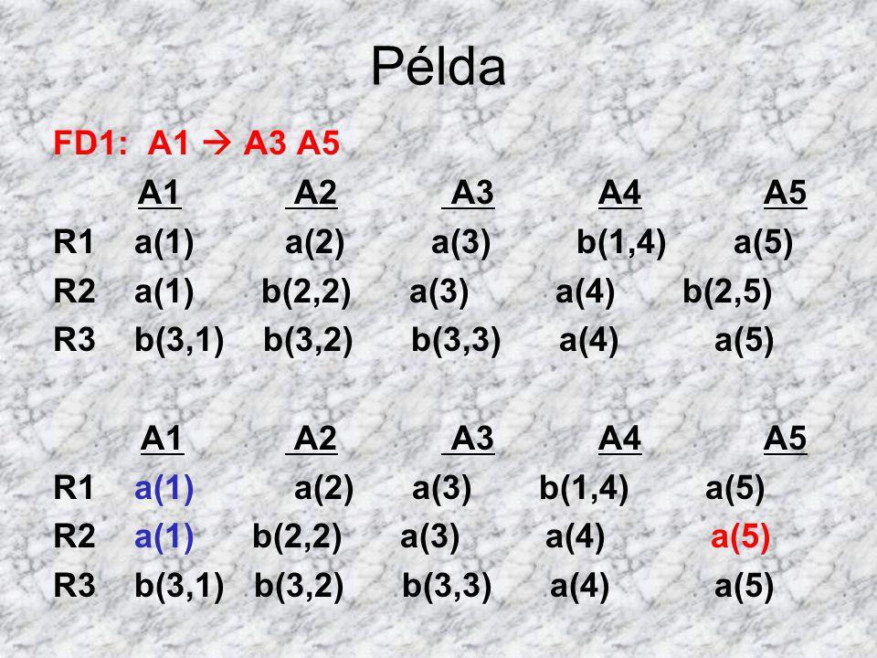 Példa FD1: A1  A3 A5 A1 A2 A3 A4 A5 R1 a(1) a(2) a(3) b(1,4) a(5)
