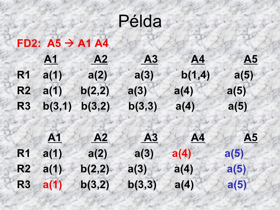 Példa FD2: A5  A1 A4 A1 A2 A3 A4 A5 R1 a(1) a(2) a(3) b(1,4) a(5)