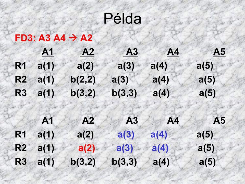 Példa FD3: A3 A4  A2 A1 A2 A3 A4 A5 R1 a(1) a(2) a(3) a(4) a(5)