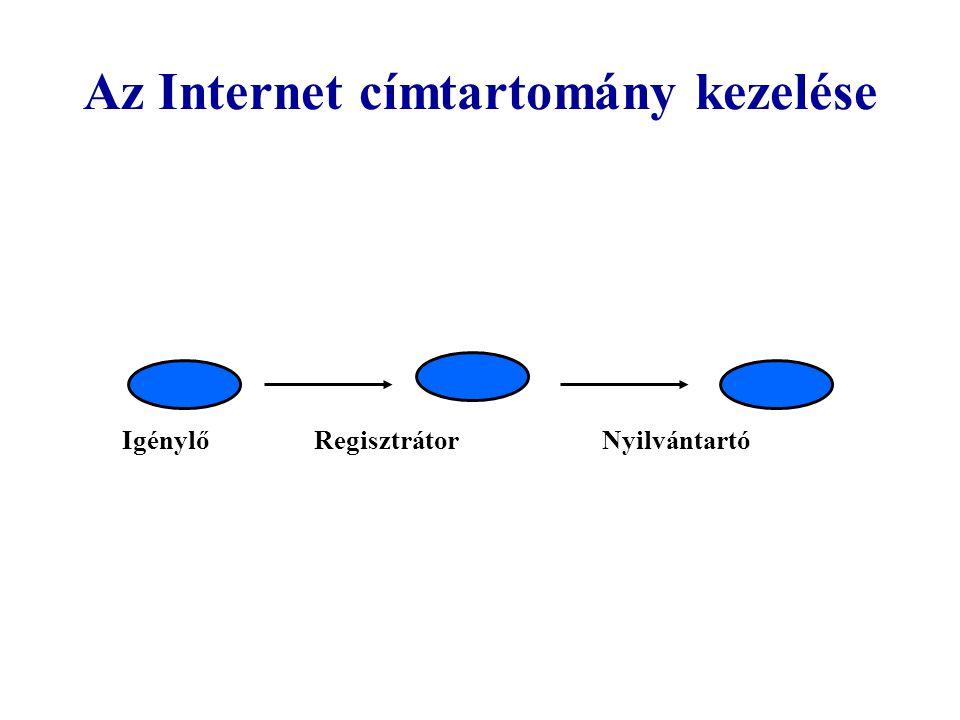 Az Internet címtartomány kezelése