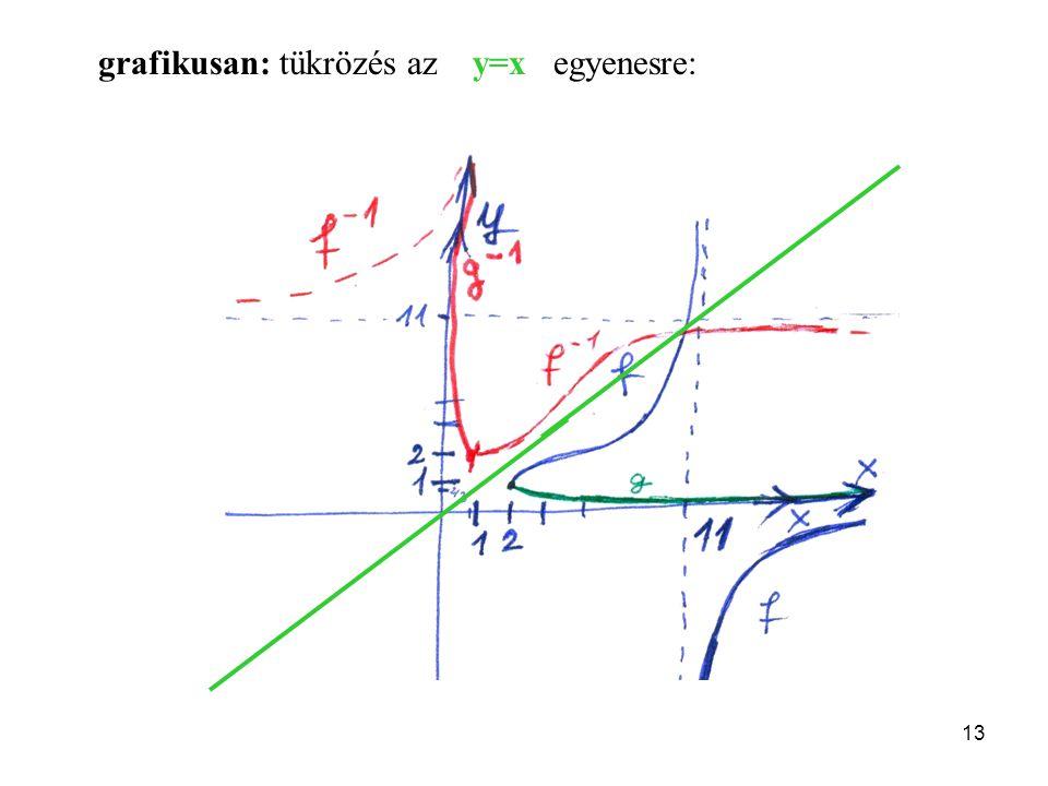 grafikusan: tükrözés az y=x egyenesre: