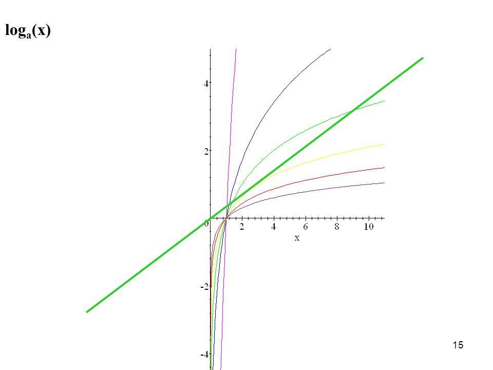 loga(x)