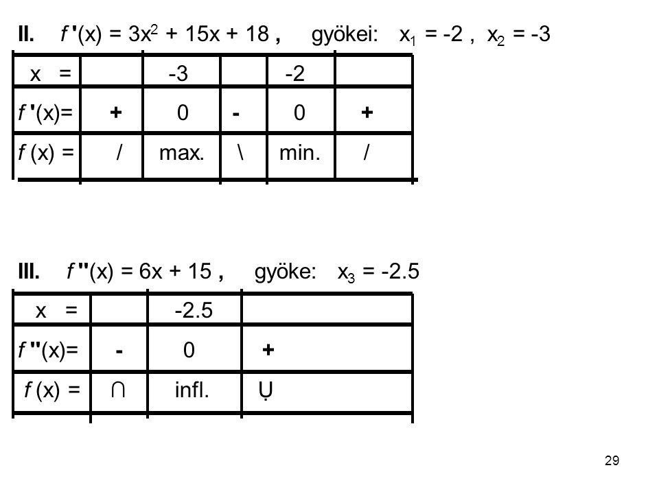 II. f (x) = 3x2 + 15x + 18 , gyökei: x1 = -2 , x2 = -3