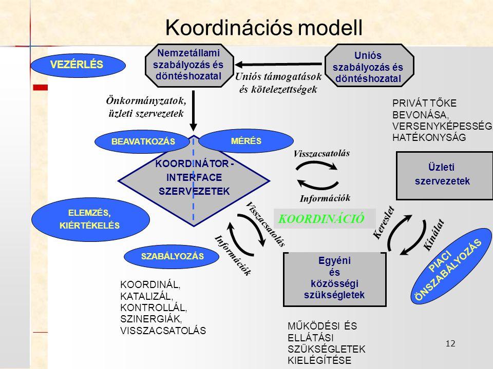 Koordinációs modell KOORDINÁCIÓ Uniós támogatások és kötelezettségek
