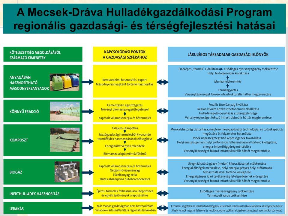 A Mecsek-Dráva Hulladékgazdálkodási Program regionális gazdasági- és térségfejlesztési hatásai