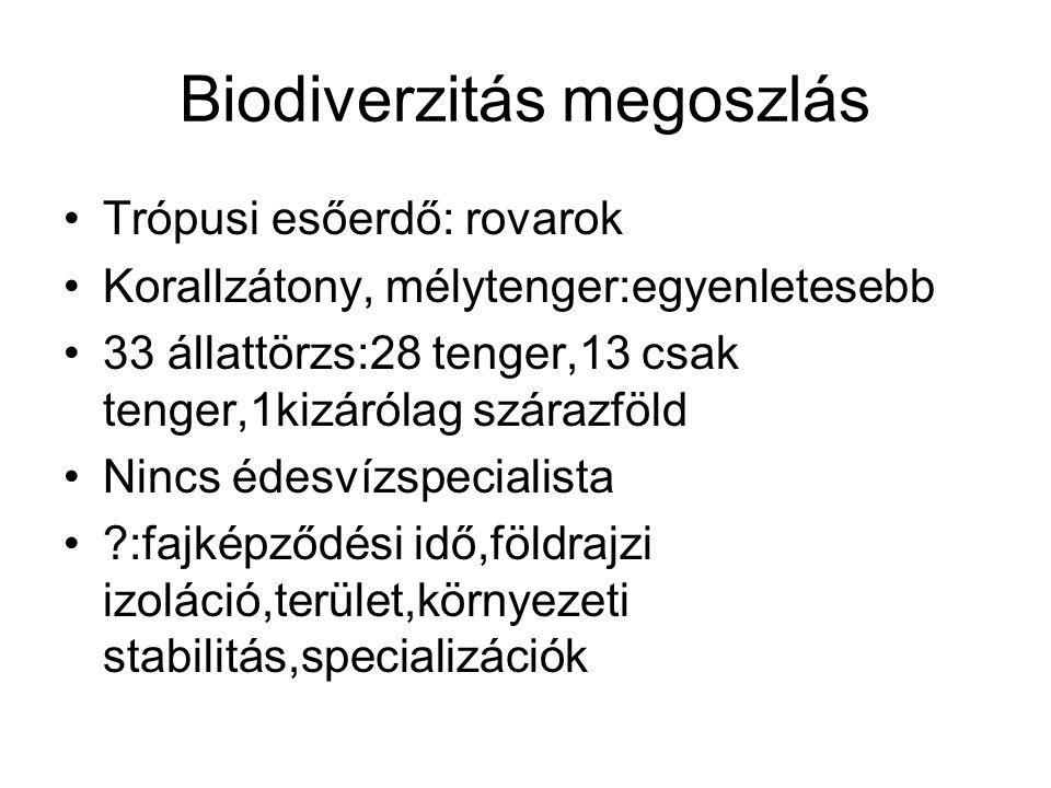 Biodiverzitás megoszlás