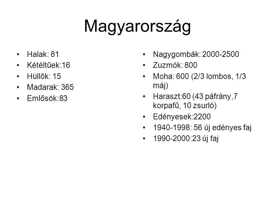 Magyarország Halak: 81 Kétéltűek:16 Hüllők: 15 Madarak: 365 Emlősök:83