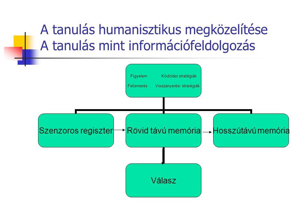 A tanulás humanisztikus megközelítése A tanulás mint információfeldolgozás