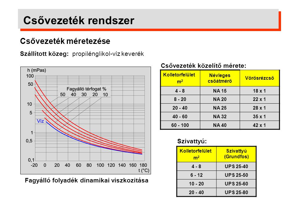 Csővezeték rendszer Csővezeték méretezése