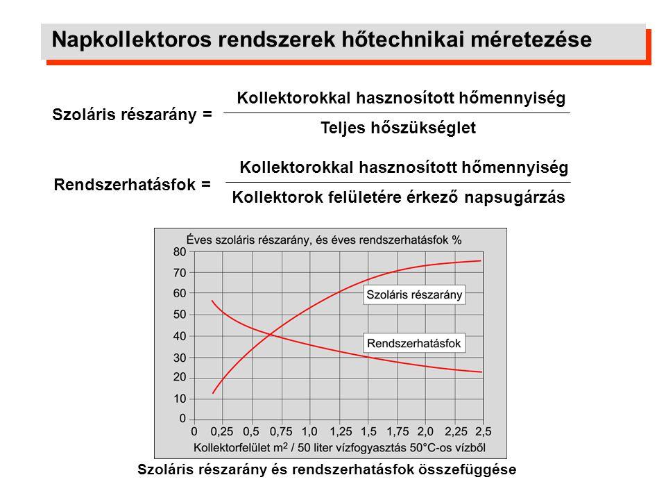 Napkollektoros rendszerek hőtechnikai méretezése