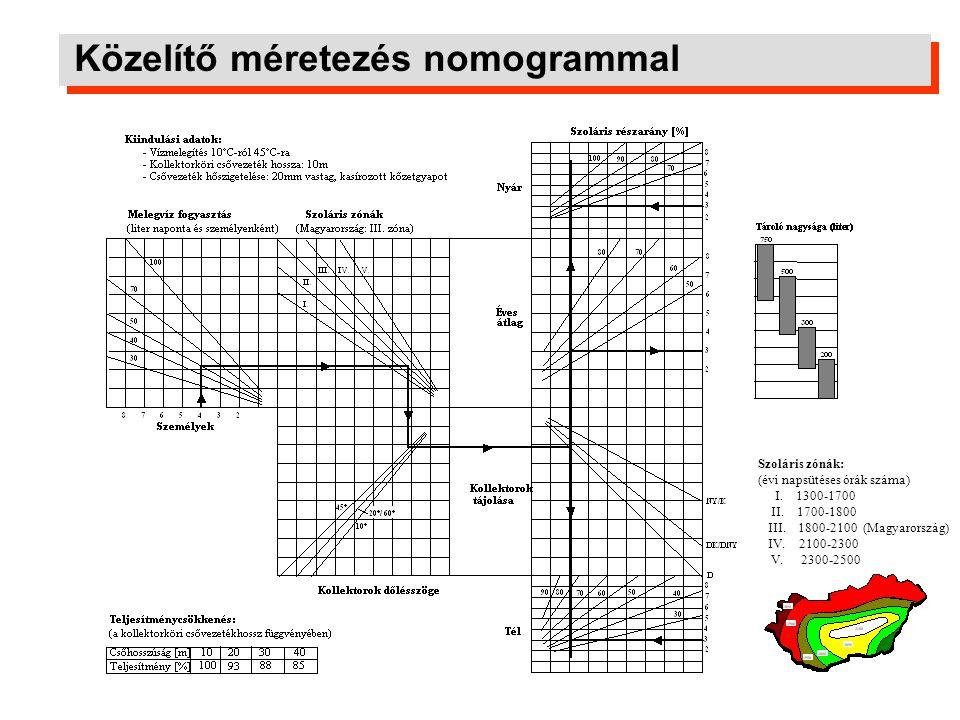 Közelítő méretezés nomogrammal